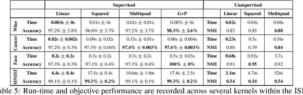 Figure 4 for Solving Interpretable Kernel Dimension Reduction