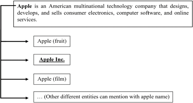 Figure 1 for ParsEL 1.0: Unsupervised Entity Linking in Persian Social Media Texts