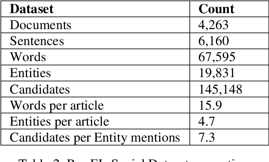 Figure 3 for ParsEL 1.0: Unsupervised Entity Linking in Persian Social Media Texts