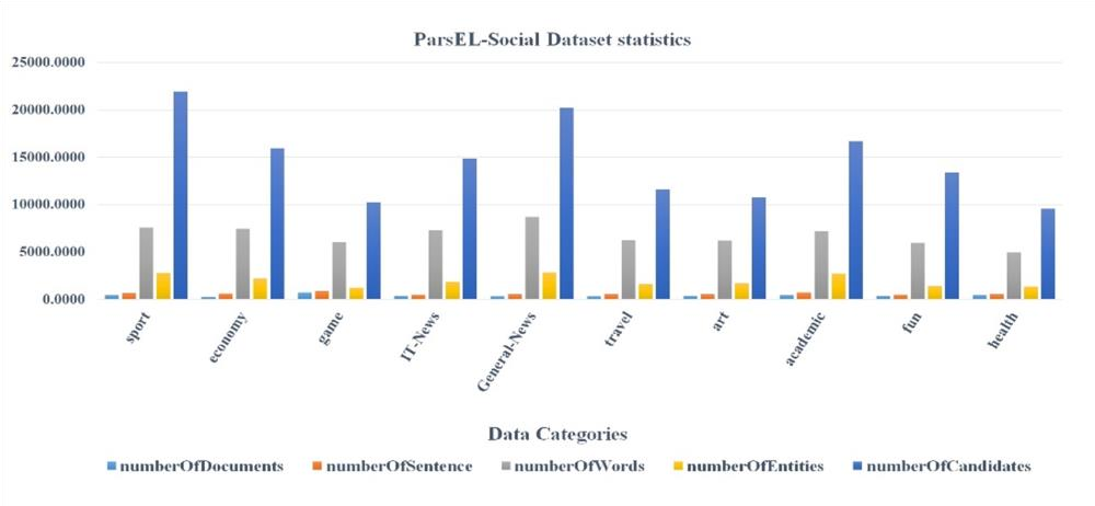 Figure 4 for ParsEL 1.0: Unsupervised Entity Linking in Persian Social Media Texts