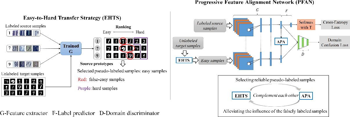 Figure 3 for Progressive Feature Alignment for Unsupervised Domain Adaptation