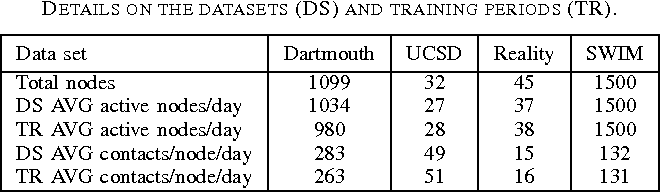 TABLE I DETAILS ON THE DATASETS (DS) AND TRAINING PERIODS (TR).