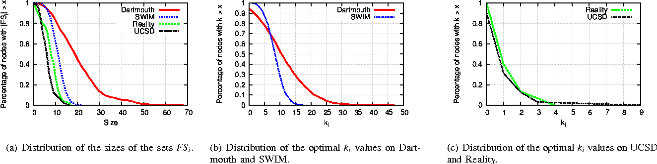 Fig. 1. Distribution of FSi sizes and parameter k for all traces.