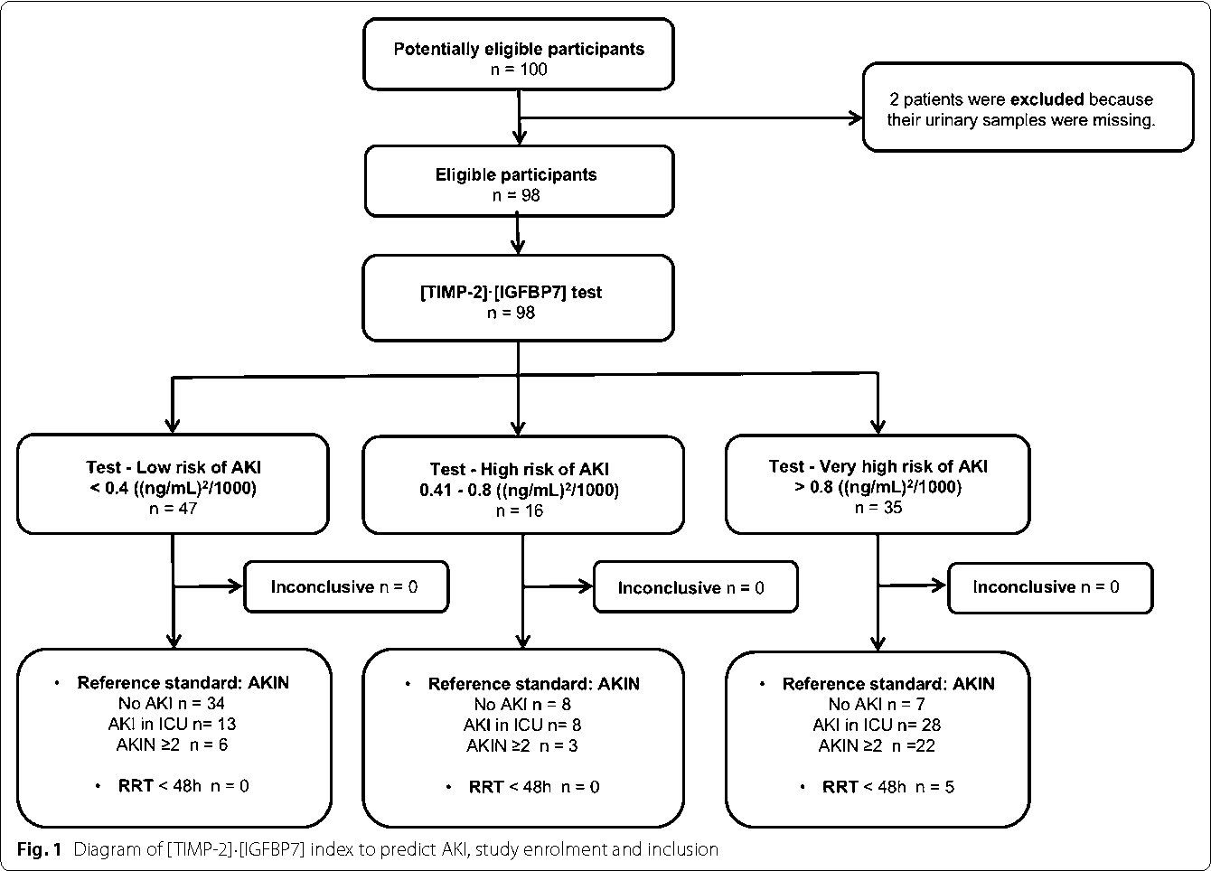 Cell-cycle arrest biomarkers in urine to predict acute