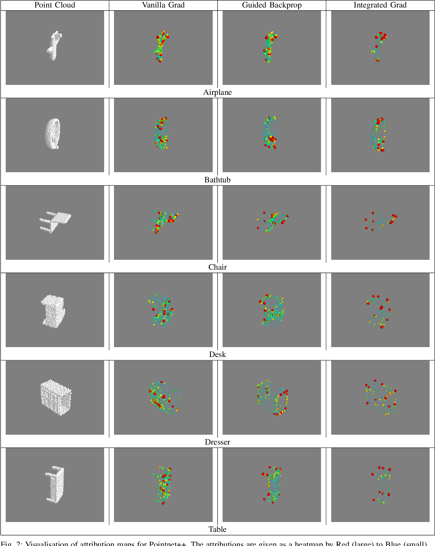 Figure 2 for 3D Point Cloud Feature Explanations Using Gradient-Based Methods