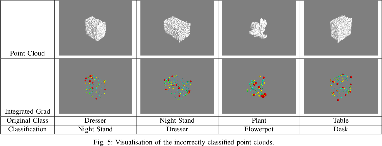 Figure 4 for 3D Point Cloud Feature Explanations Using Gradient-Based Methods
