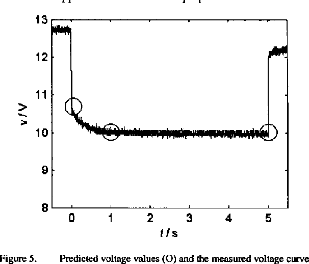 Figure 5. predicted voltage values (0) and the measured voltage c w e 1