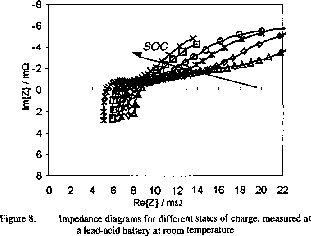 Fig. 7 shows a comparison of the voltage response of the, static parameterized battery model of Fig. 2 with the real response of the battery. As a second benchmark, the model . g o - 2