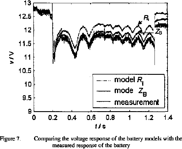 Figure 8. Impedance diagrams for different states of chaxge, measured at