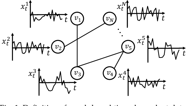 Figure 1 for GSA-Forecaster: Forecasting Graph-Based Time-Dependent Data with Graph Sequence Attention
