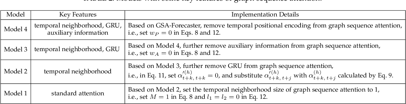 Figure 4 for GSA-Forecaster: Forecasting Graph-Based Time-Dependent Data with Graph Sequence Attention