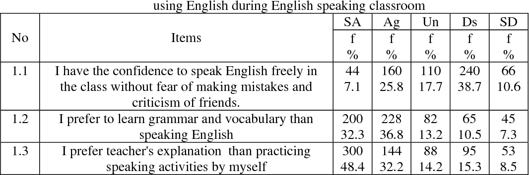Table 1 from Impediments of Students' English Language