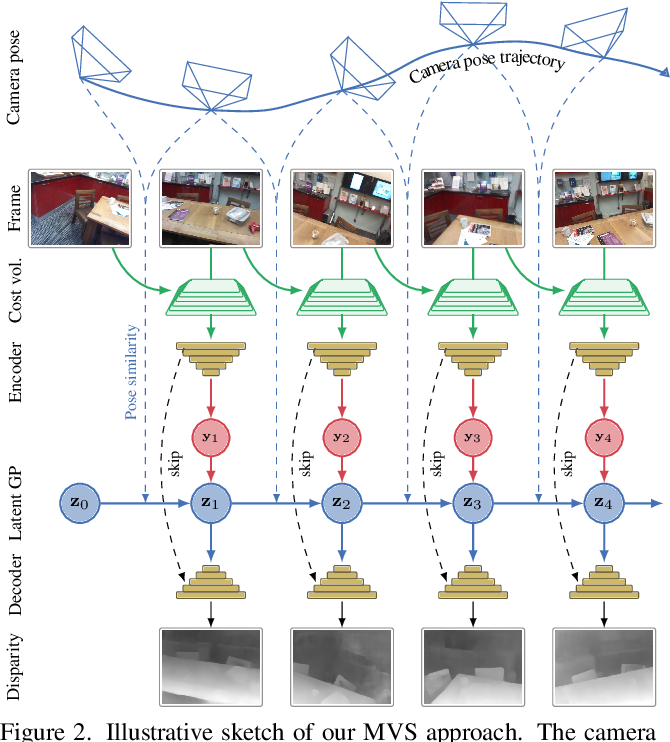 Figure 3 for Multi-View Stereo by Temporal Nonparametric Fusion