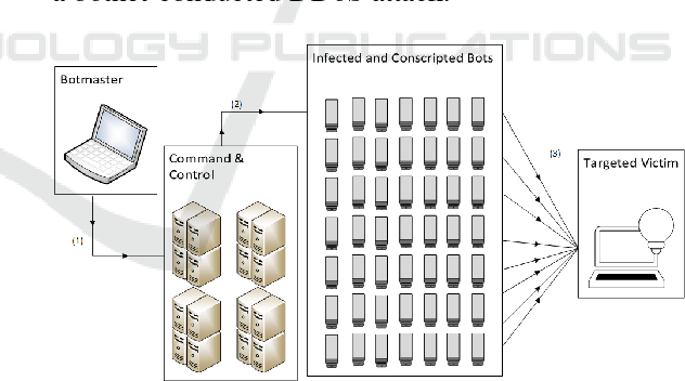 Figure 1 from IoDDoS - The Internet of Distributed Denial of
