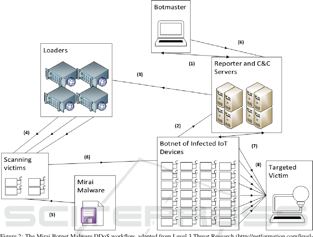 Figure 2 from IoDDoS - The Internet of Distributed Denial of