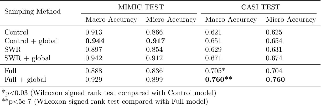 Figure 2 for Training without training data: Improving the generalizability of automated medical abbreviation disambiguation