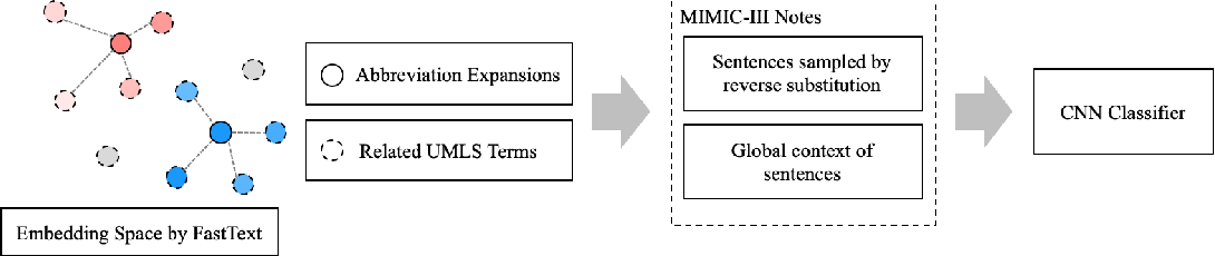 Figure 1 for Training without training data: Improving the generalizability of automated medical abbreviation disambiguation