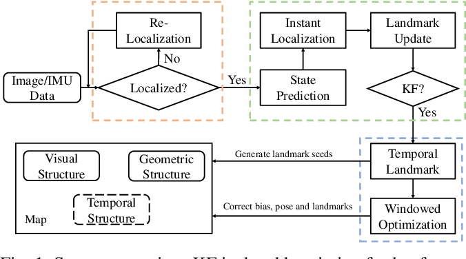 Figure 1 for Geometric Structure Aided Visual Inertial Localization