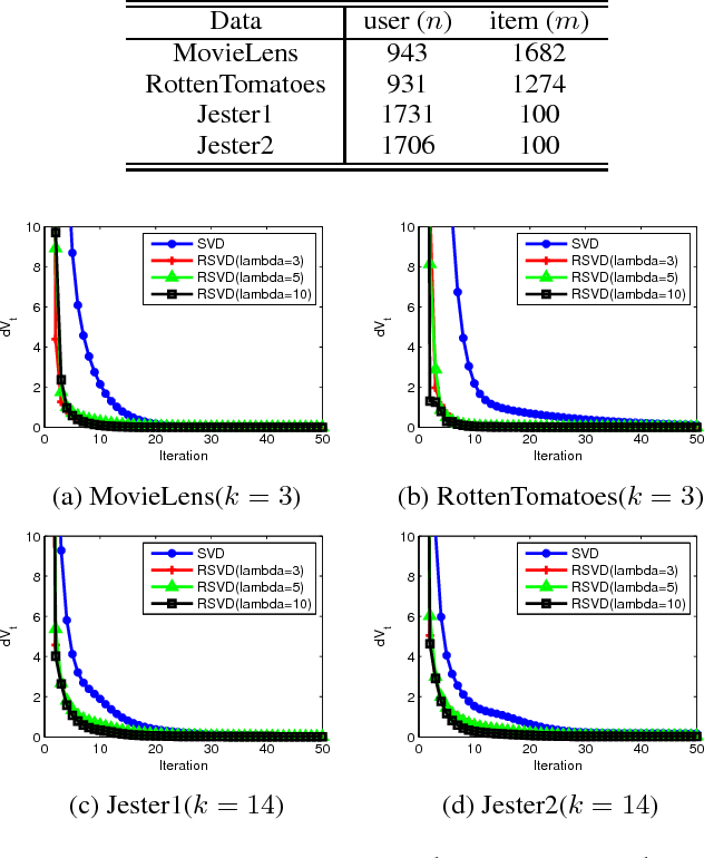 Figure 1 for Regularized Singular Value Decomposition and Application to Recommender System