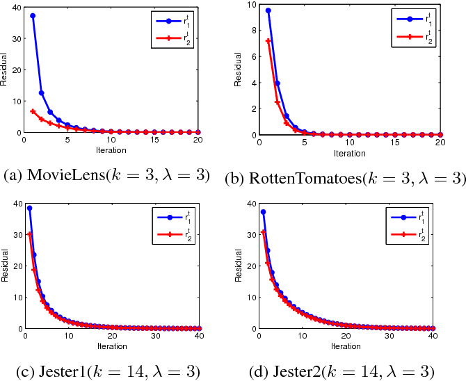 Figure 2 for Regularized Singular Value Decomposition and Application to Recommender System