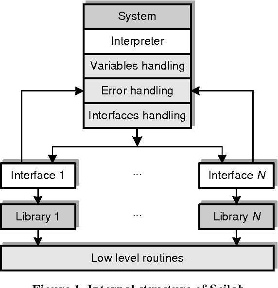 Figure 2 from Programming scilab in ARM linux | Semantic Scholar