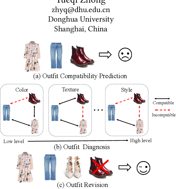 Figure 1 for Outfit Compatibility Prediction and Diagnosis with Multi-Layered Comparison Network