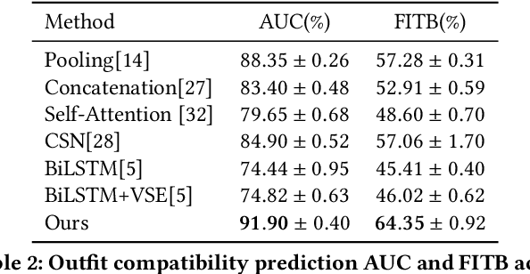 Figure 4 for Outfit Compatibility Prediction and Diagnosis with Multi-Layered Comparison Network