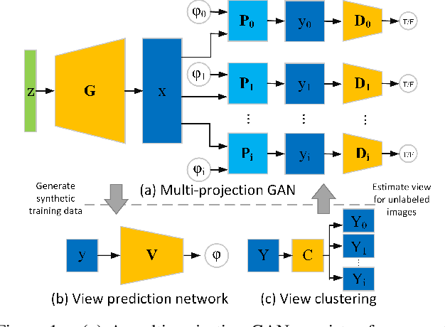 Figure 1 for Synthesizing 3D Shapes from Silhouette Image Collections using Multi-projection Generative Adversarial Networks