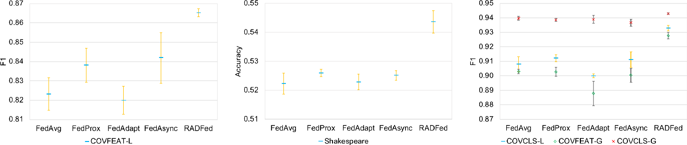 Figure 1 for Aggregation Delayed Federated Learning