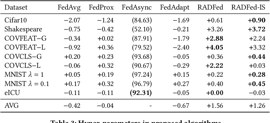 Figure 4 for Aggregation Delayed Federated Learning