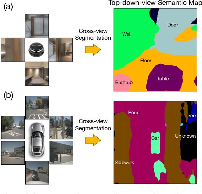 Figure 1 for Cross-view Semantic Segmentation for Sensing Surroundings