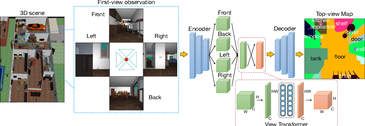 Figure 2 for Cross-view Semantic Segmentation for Sensing Surroundings