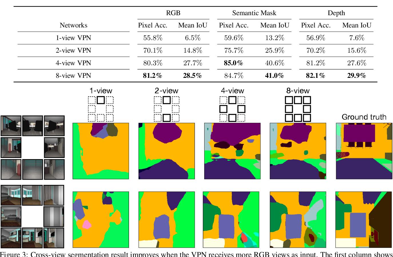 Figure 4 for Cross-view Semantic Segmentation for Sensing Surroundings