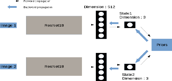 Figure 1 for Unsupervised state representation learning with robotic priors: a robustness benchmark