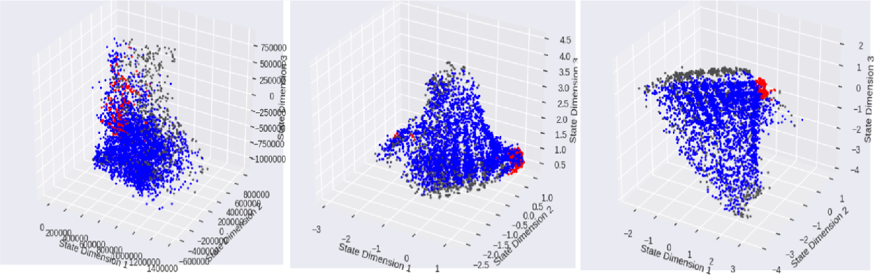 Figure 4 for Unsupervised state representation learning with robotic priors: a robustness benchmark