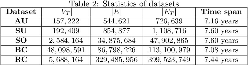 Figure 4 for Efficient Sampling Algorithms for Approximate Temporal Motif Counting (Extended Version)