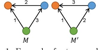 Figure 1 for Efficient Sampling Algorithms for Approximate Temporal Motif Counting (Extended Version)