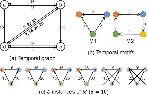 Figure 3 for Efficient Sampling Algorithms for Approximate Temporal Motif Counting (Extended Version)