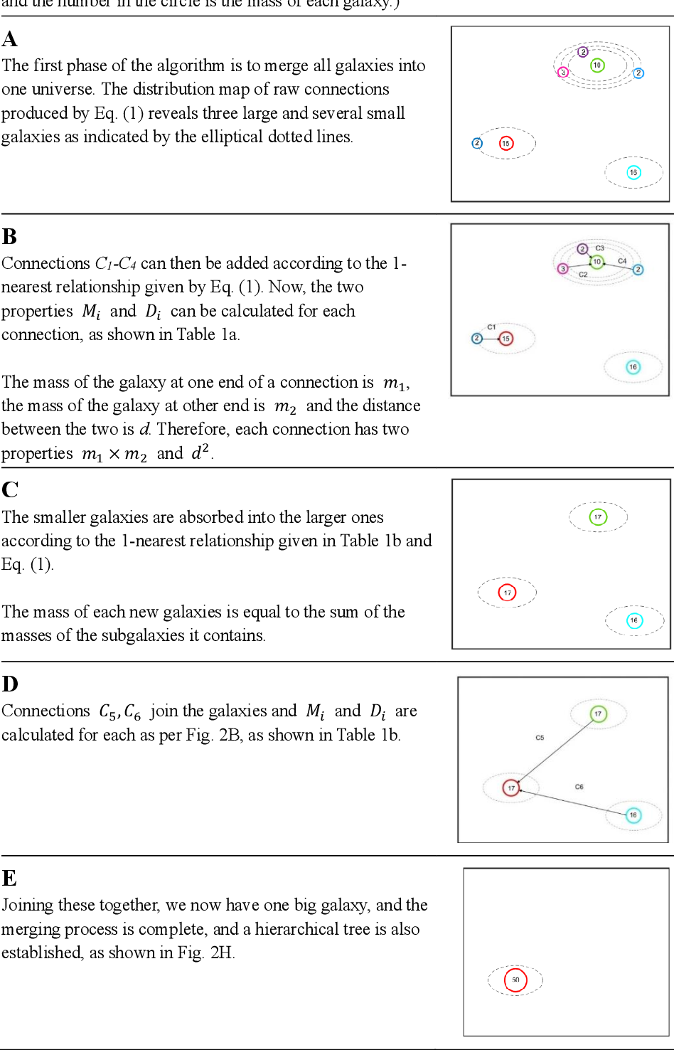 Figure 4 for Clustering via torque balance with mass and distance