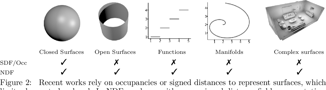 Figure 2 for Neural Unsigned Distance Fields for Implicit Function Learning