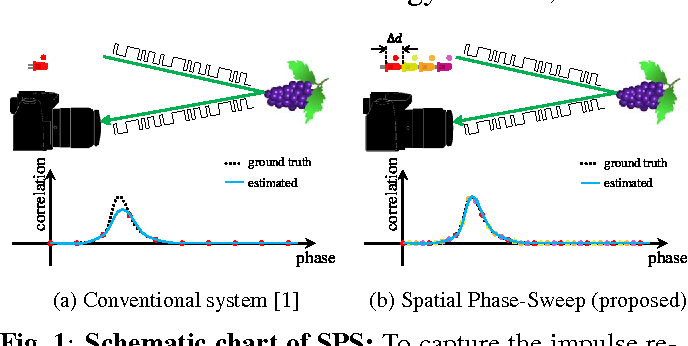Figure 1 for Spatial Phase-Sweep: Increasing temporal resolution of transient imaging using a light source array