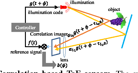 Figure 2 for Spatial Phase-Sweep: Increasing temporal resolution of transient imaging using a light source array