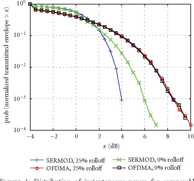 peak to average power reduction for multicarrier modulation thesis Abstract non contiguous orthogonal frequency division multiplexing (nc-ofdm) is an efficient and adaptable multicarrier modulation scheme to be used in cognitive radio communications.