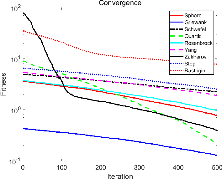 Figure 4 for The Global Convergence Analysis of the Bat Algorithm Using a Markovian Framework and Dynamical System Theory