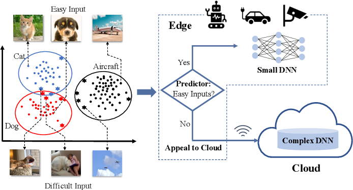 Figure 1 for AppealNet: An Efficient and Highly-Accurate Edge/Cloud Collaborative Architecture for DNN Inference