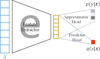 Figure 2 for AppealNet: An Efficient and Highly-Accurate Edge/Cloud Collaborative Architecture for DNN Inference