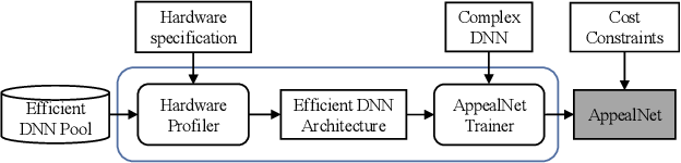 Figure 3 for AppealNet: An Efficient and Highly-Accurate Edge/Cloud Collaborative Architecture for DNN Inference