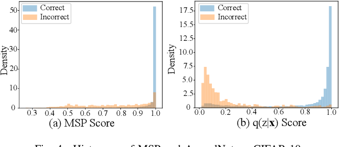 Figure 4 for AppealNet: An Efficient and Highly-Accurate Edge/Cloud Collaborative Architecture for DNN Inference