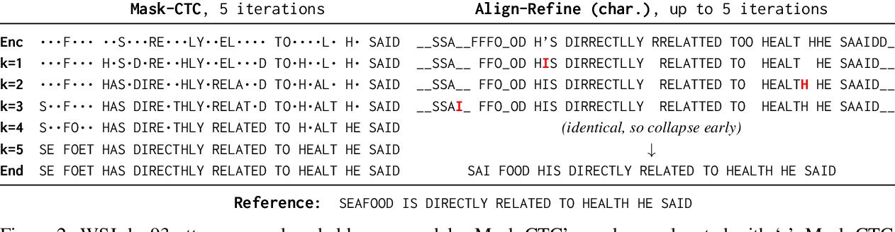 Figure 3 for Align-Refine: Non-Autoregressive Speech Recognition via Iterative Realignment