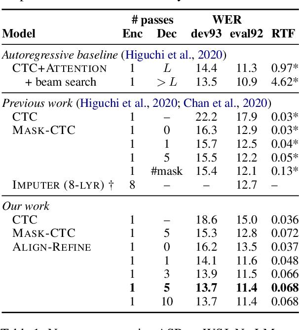 Figure 2 for Align-Refine: Non-Autoregressive Speech Recognition via Iterative Realignment